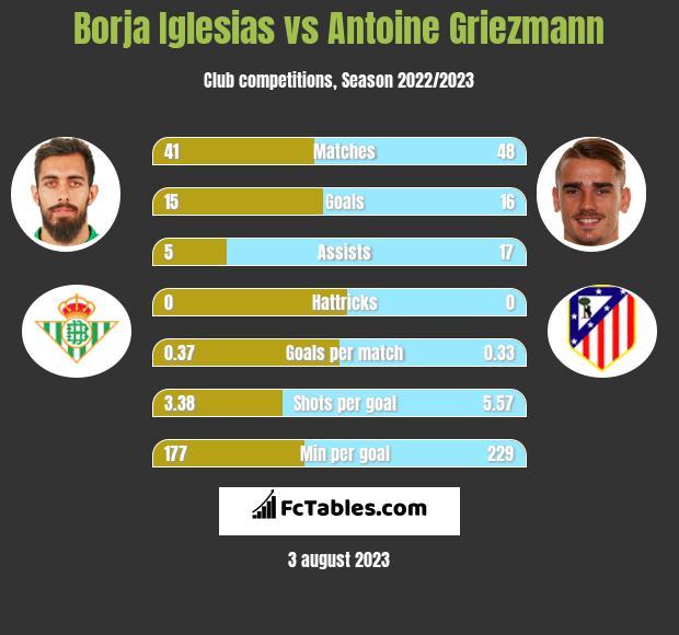 Borja Iglesias vs Antoine Griezmann h2h player stats