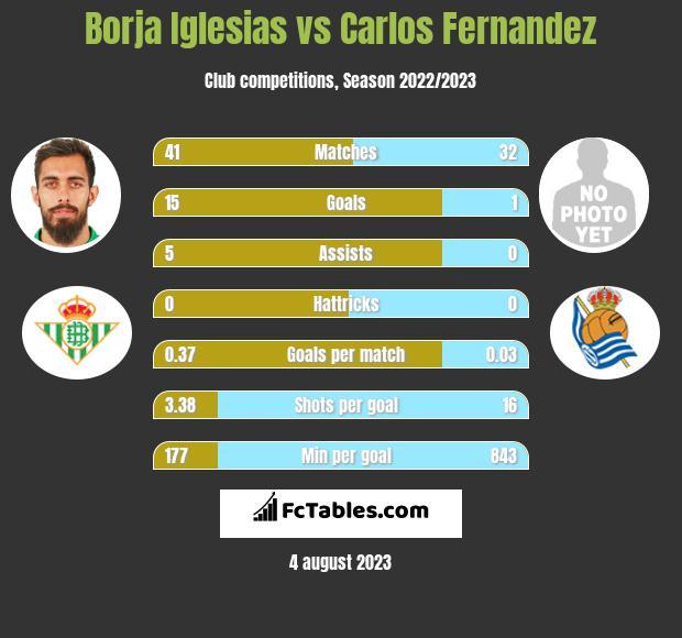 Borja Iglesias vs Carlos Fernandez h2h player stats