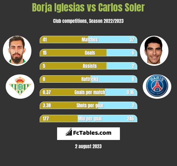 Borja Iglesias vs Carlos Soler h2h player stats