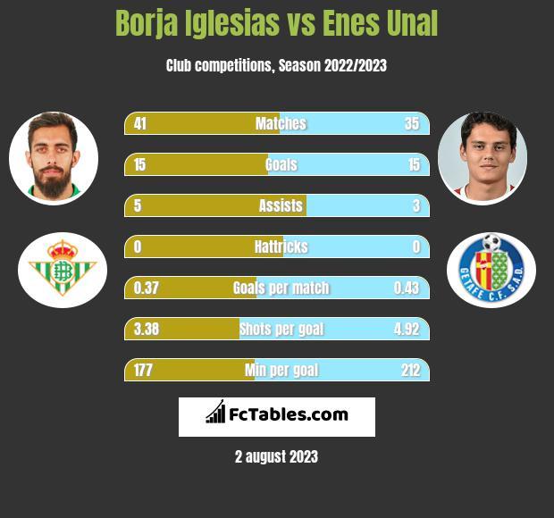 Borja Iglesias vs Enes Unal h2h player stats