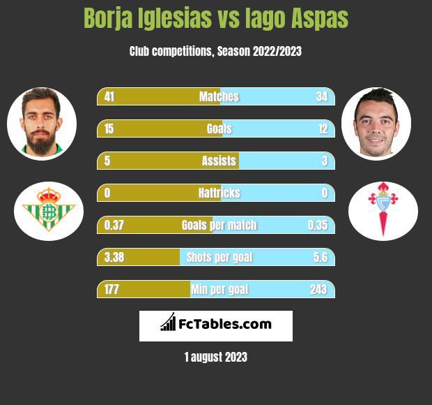 Borja Iglesias vs Iago Aspas h2h player stats