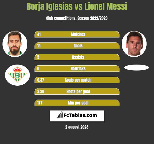Borja Iglesias vs Lionel Messi h2h player stats