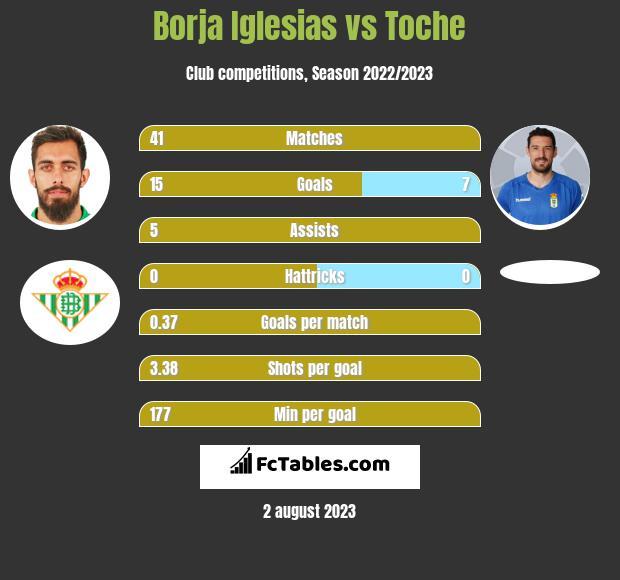 Borja Iglesias vs Toche h2h player stats
