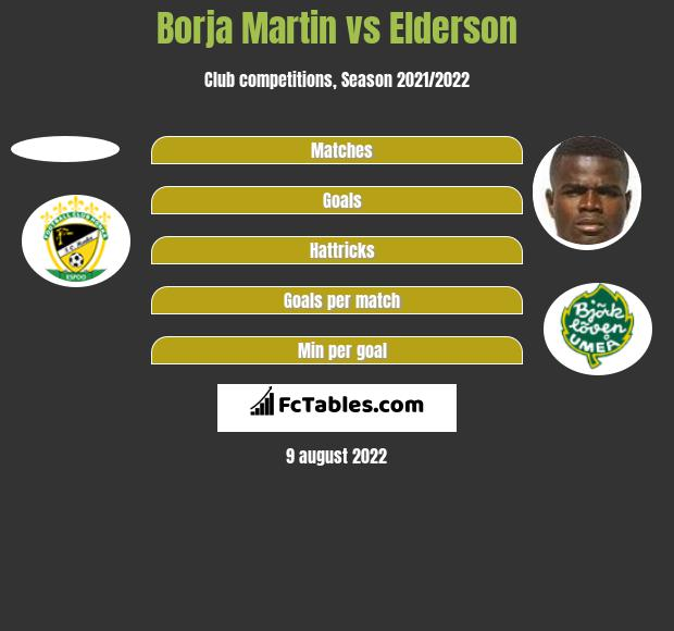 Borja Martin vs Elderson h2h player stats