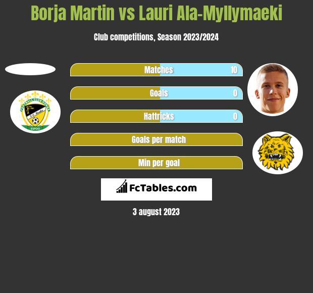 Borja Martin vs Lauri Ala-Myllymaeki h2h player stats