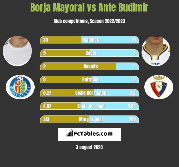 Borja Mayoral vs Ante Budimir h2h player stats