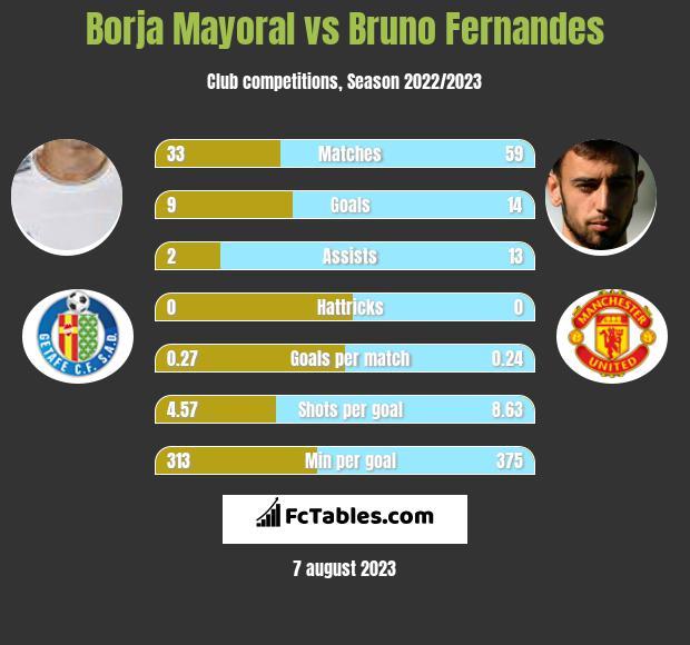 Borja Mayoral vs Bruno Fernandes h2h player stats