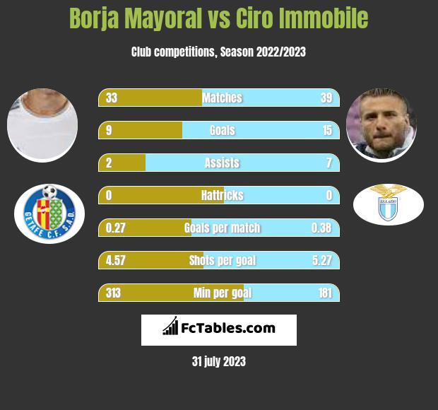 Borja Mayoral vs Ciro Immobile h2h player stats