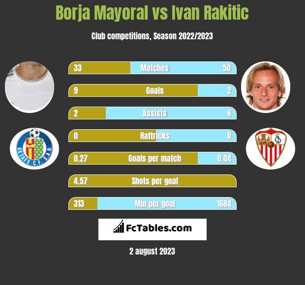 Borja Mayoral vs Ivan Rakitić h2h player stats