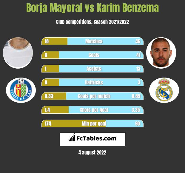 Borja Mayoral infographic statistics for Levante