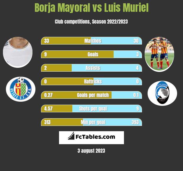 Borja Mayoral vs Luis Muriel infographic