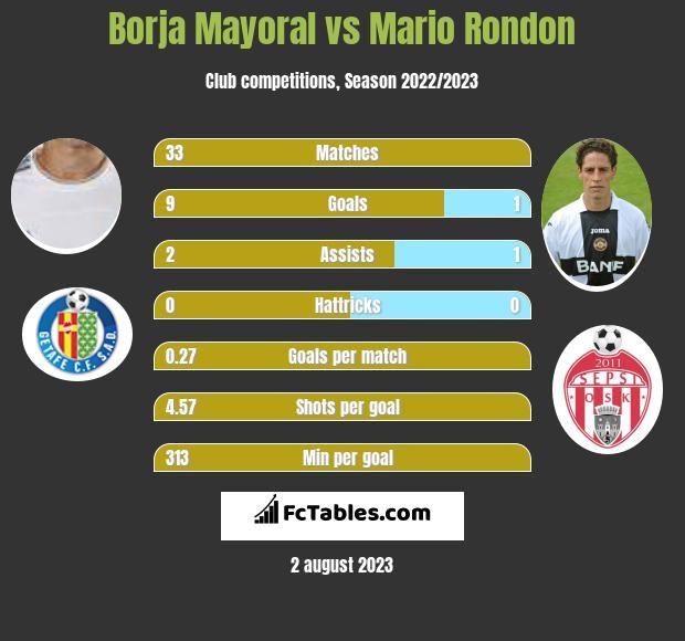 Borja Mayoral vs Mario Rondon infographic