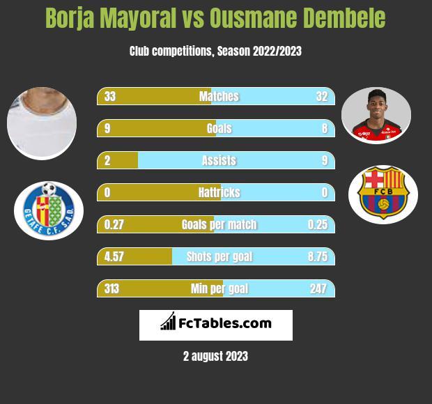 Borja Mayoral vs Ousmane Dembele infographic