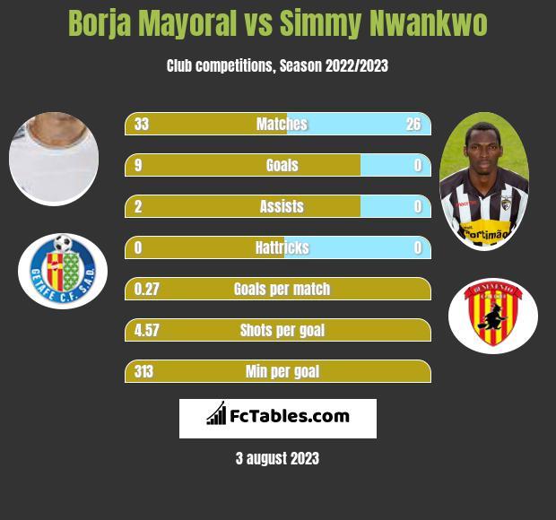 Borja Mayoral vs Simmy Nwankwo infographic