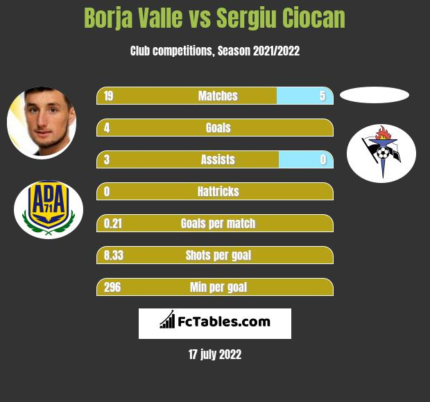 Borja Valle vs Sergiu Ciocan h2h player stats