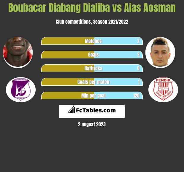 Boubacar Diabang Dialiba vs Aias Aosman h2h player stats