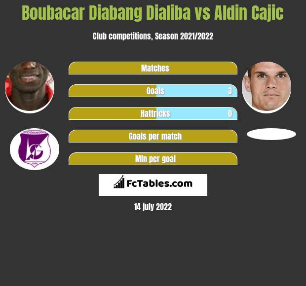Boubacar Diabang Dialiba vs Aldin Cajic h2h player stats