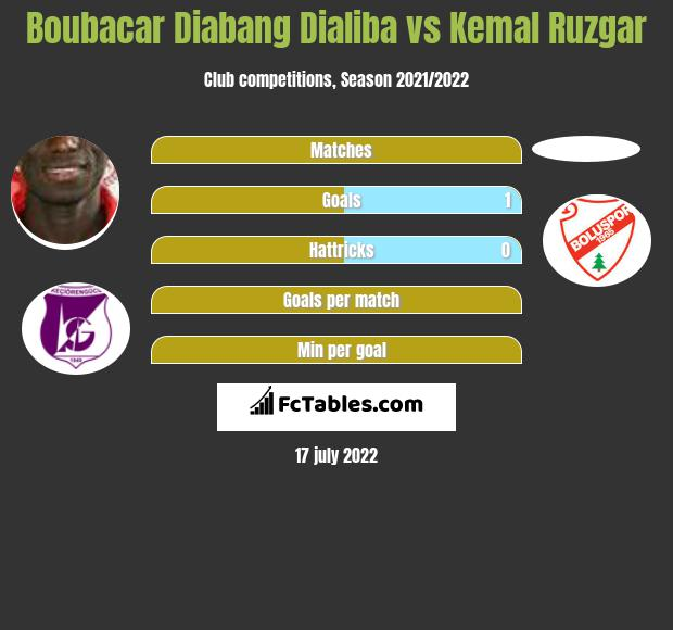 Boubacar Diabang Dialiba vs Kemal Ruzgar h2h player stats
