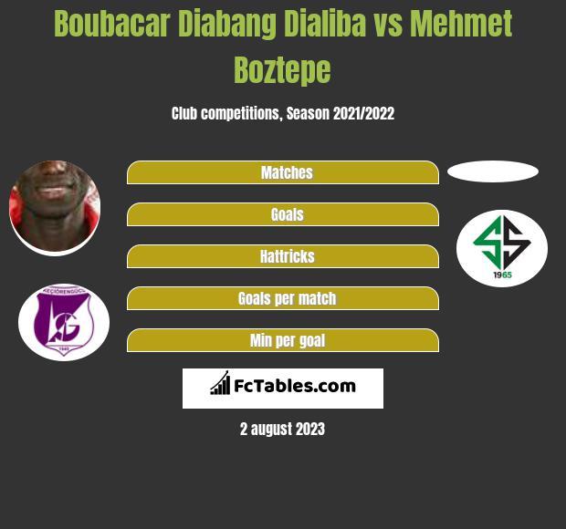 Boubacar Diabang Dialiba vs Mehmet Boztepe h2h player stats