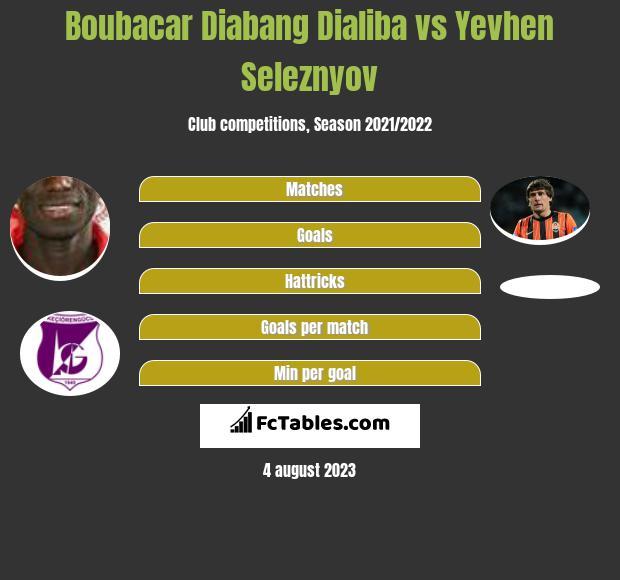 Boubacar Dialiba vs Jewhen Selezniow h2h player stats