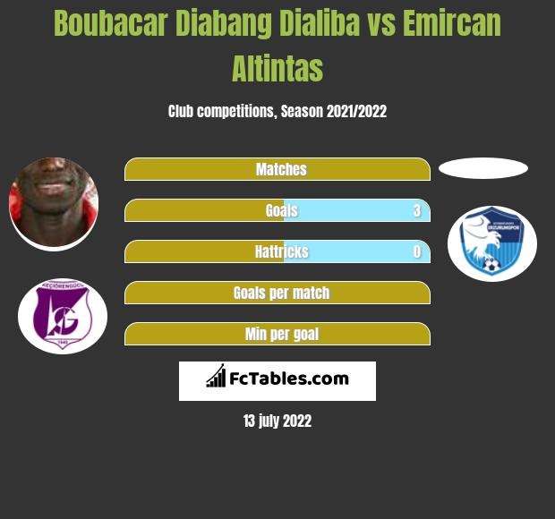 Boubacar Diabang Dialiba vs Emircan Altintas h2h player stats