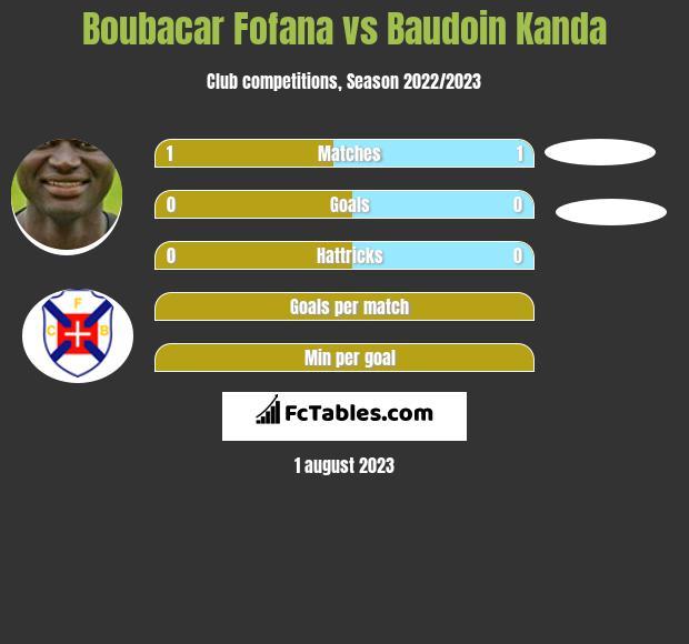 Boubacar Fofana vs Baudoin Kanda infographic