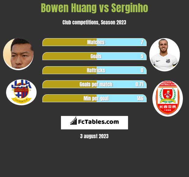 Bowen Huang vs Serginho infographic