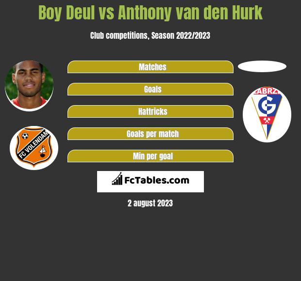 Boy Deul vs Anthony van den Hurk h2h player stats