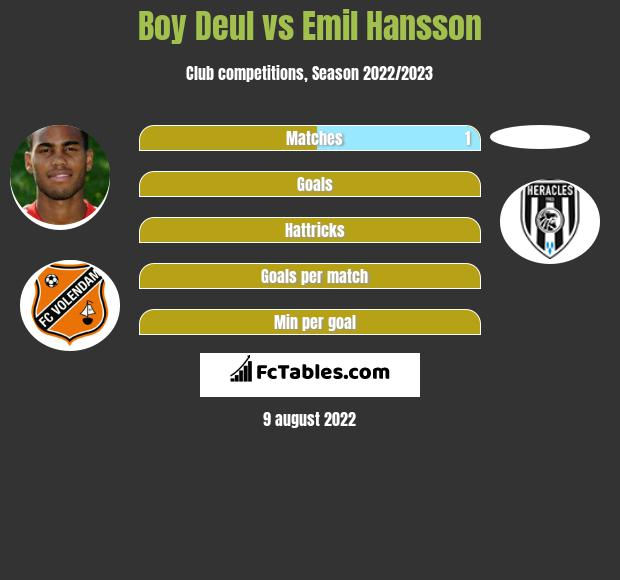 Boy Deul vs Emil Hansson h2h player stats
