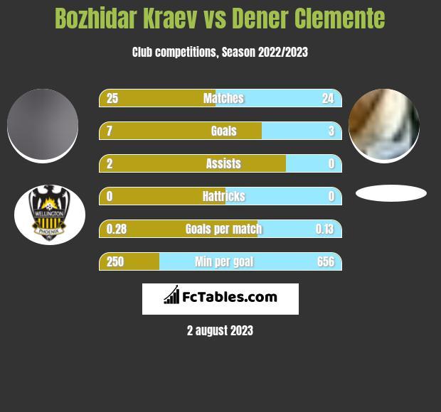 Bozhidar Kraev vs Dener Clemente infographic