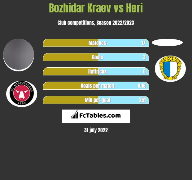 Bozhidar Kraev vs Heri h2h player stats