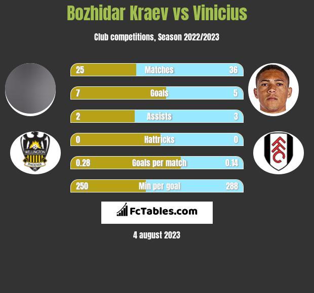 Bozhidar Kraev vs Vinicius infographic