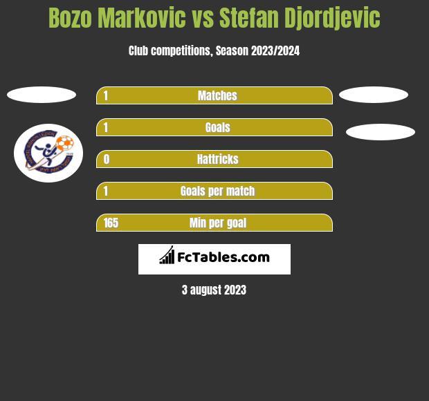 Bozo Markovic vs Stefan Djordjevic h2h player stats