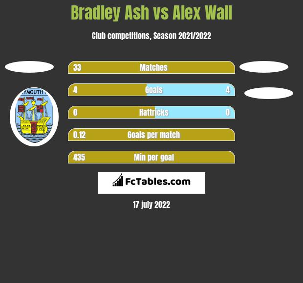 Bradley Ash vs Alex Wall h2h player stats