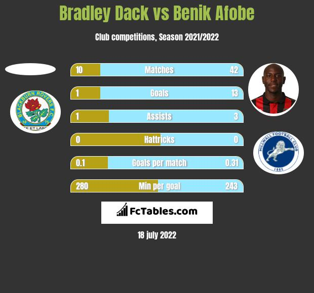 Bradley Dack vs Benik Afobe h2h player stats