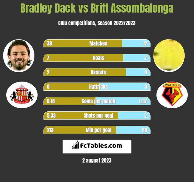 Bradley Dack vs Britt Assombalonga h2h player stats