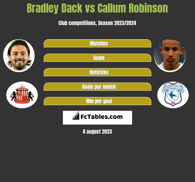 Bradley Dack vs Callum Robinson h2h player stats