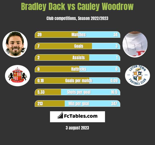 Bradley Dack vs Cauley Woodrow h2h player stats