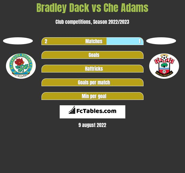 Bradley Dack vs Che Adams h2h player stats