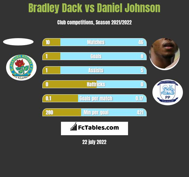 Bradley Dack vs Daniel Johnson h2h player stats
