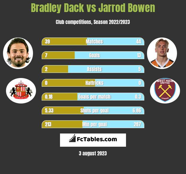 Bradley Dack vs Jarrod Bowen h2h player stats
