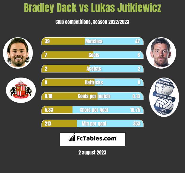 Bradley Dack vs Lukas Jutkiewicz h2h player stats