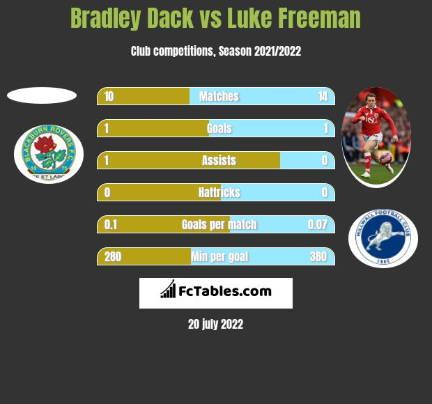 Bradley Dack vs Luke Freeman h2h player stats