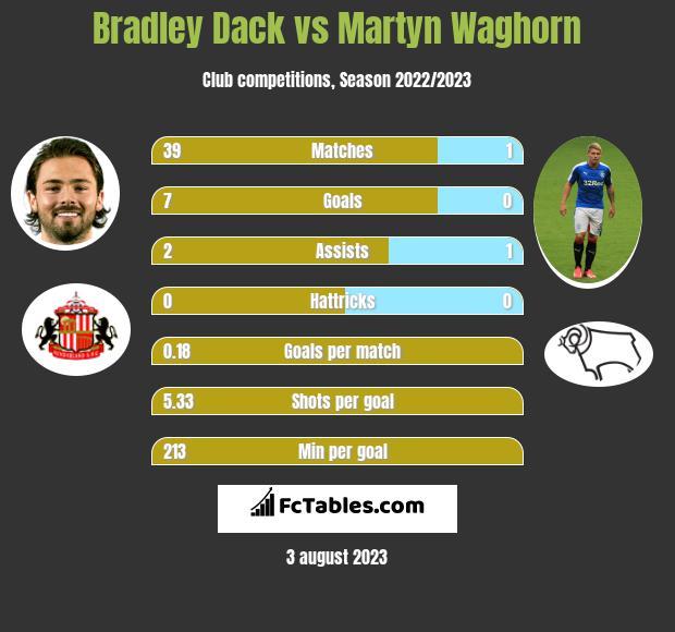 Bradley Dack vs Martyn Waghorn h2h player stats