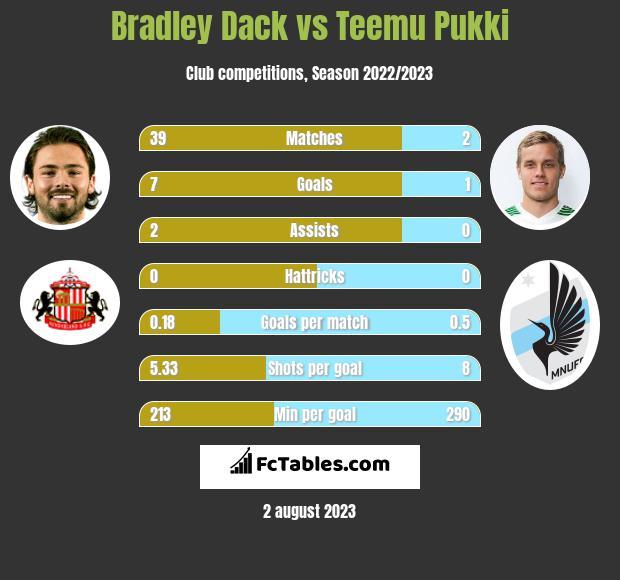 Bradley Dack vs Teemu Pukki h2h player stats