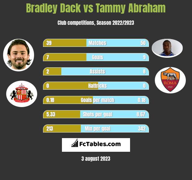 Bradley Dack vs Tammy Abraham h2h player stats