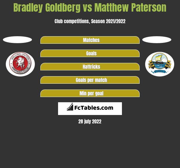 Bradley Goldberg vs Matthew Paterson h2h player stats