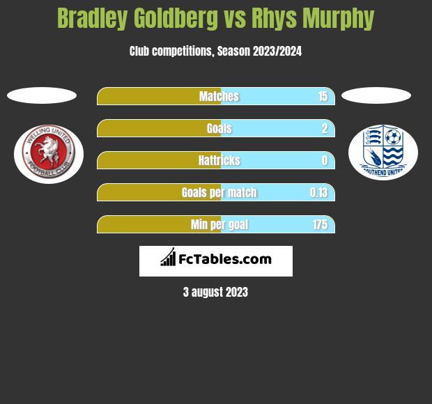 Bradley Goldberg vs Rhys Murphy h2h player stats