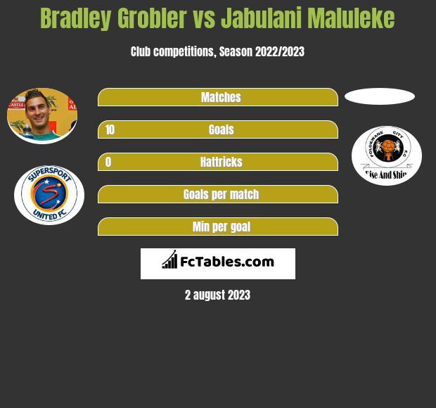 Bradley Grobler vs Jabulani Maluleke h2h player stats