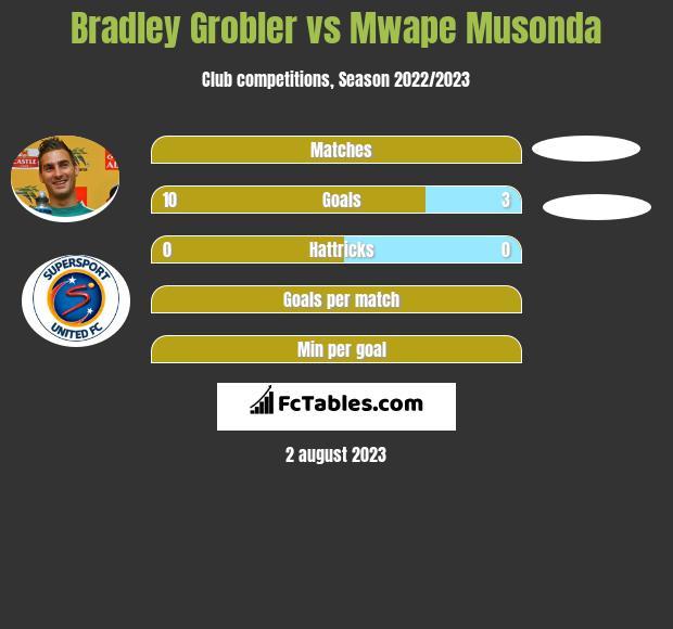 Bradley Grobler vs Mwape Musonda h2h player stats